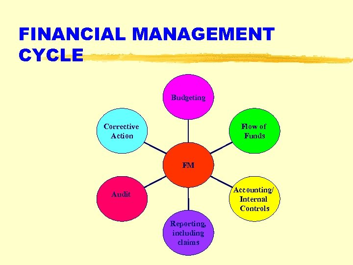 FINANCIAL MANAGEMENT CYCLE Budgeting Corrective Action Flow of Funds FM Accounting/ Internal Controls Audit