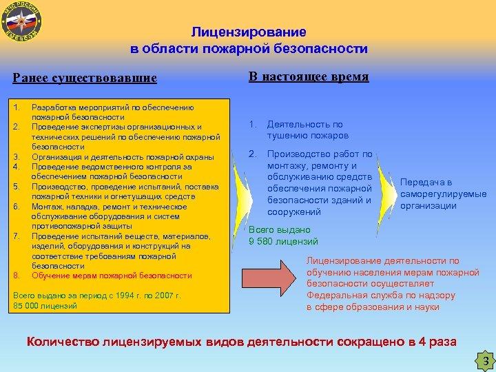 Лицензирование в области пожарной безопасности Ранее существовавшие 1. 2. 3. 4. 5. 6. 7.