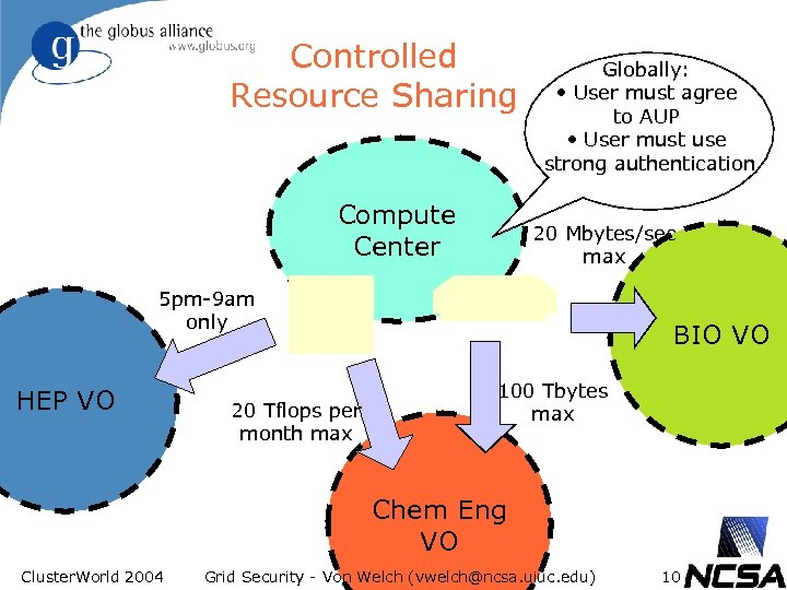 Controlled Resource Sharing Compute Center Globally: • User must agree to AUP • User