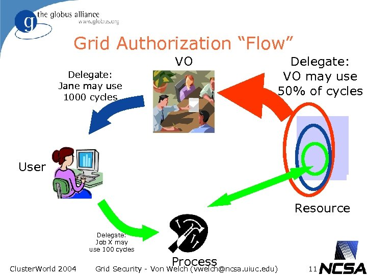 "Grid Authorization ""Flow"" VO Delegate: Jane may use 1000 cycles Delegate: VO may use"