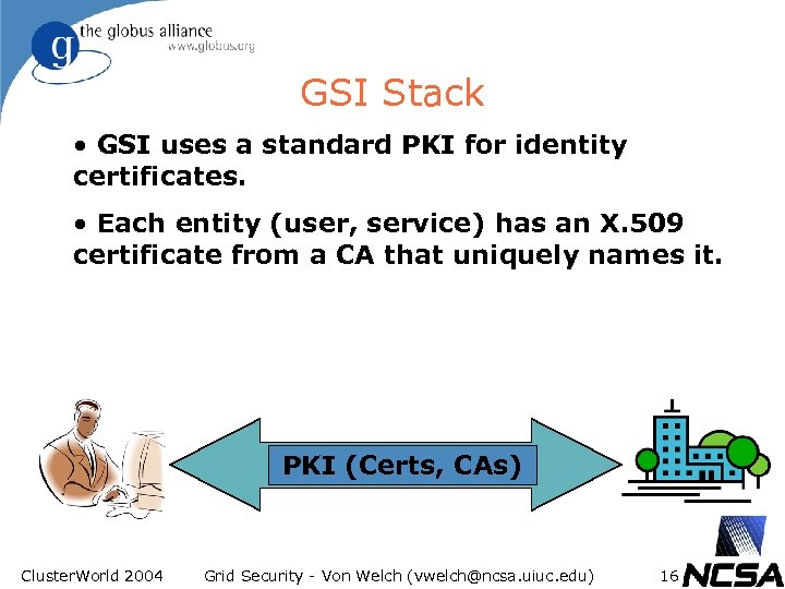 GSI Stack • GSI uses a standard PKI for identity certificates. • Each entity