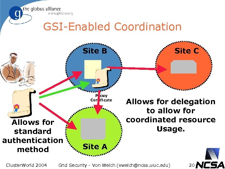 GSI-Enabled Coordination Site B Proxy Certificate Allows for standard authentication method Cluster. World 2004