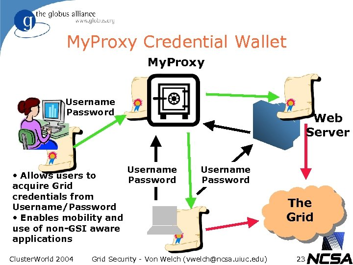 My. Proxy Credential Wallet My. Proxy Username Password Username • Allows users to Password