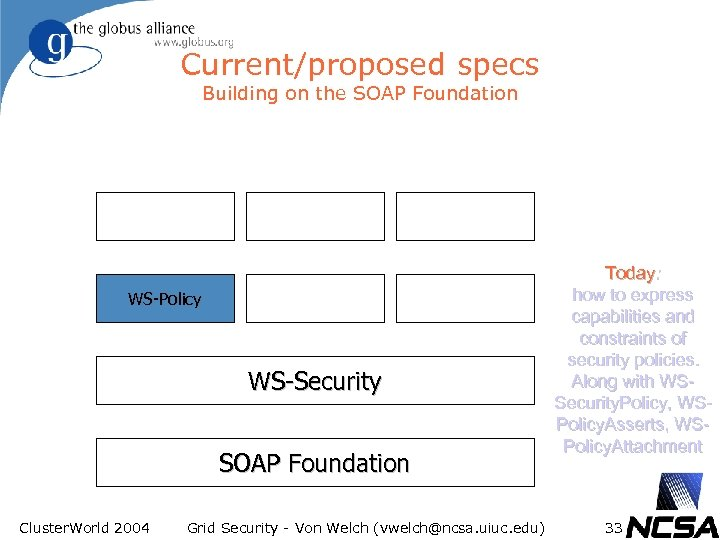 Current/proposed specs Building on the SOAP Foundation WS-Policy WS-Security SOAP Foundation Cluster. World 2004