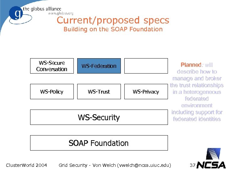 Current/proposed specs Building on the SOAP Foundation WS-Secure Conversation WS-Federation WS-Policy WS-Trust WS-Security WS-Privacy