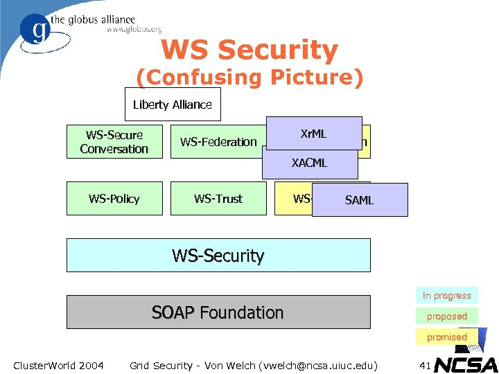WS Security (Confusing Picture) Liberty Alliance WS-Secure Conversation WS-Federation WS-Policy Xr. ML WS-Authorization WS-Trust