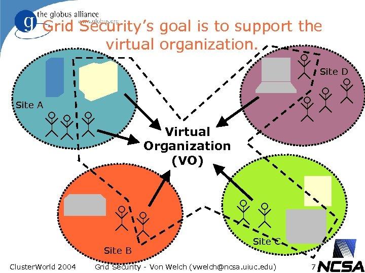 Grid Security's goal is to support the virtual organization. Site D Site A Virtual