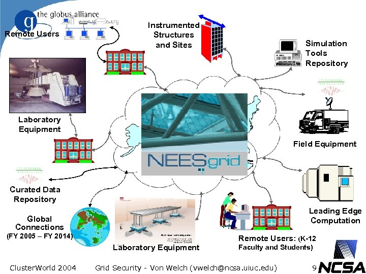 Remote Users Laboratory Equipment Instrumented Structures and Sites Simulation Tools Repository High. Performance Network(s)
