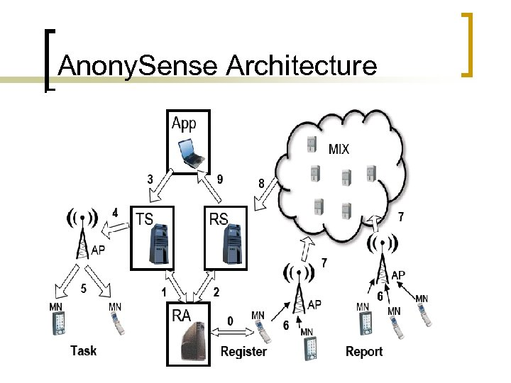 Anony. Sense Architecture