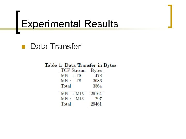 Experimental Results n Data Transfer