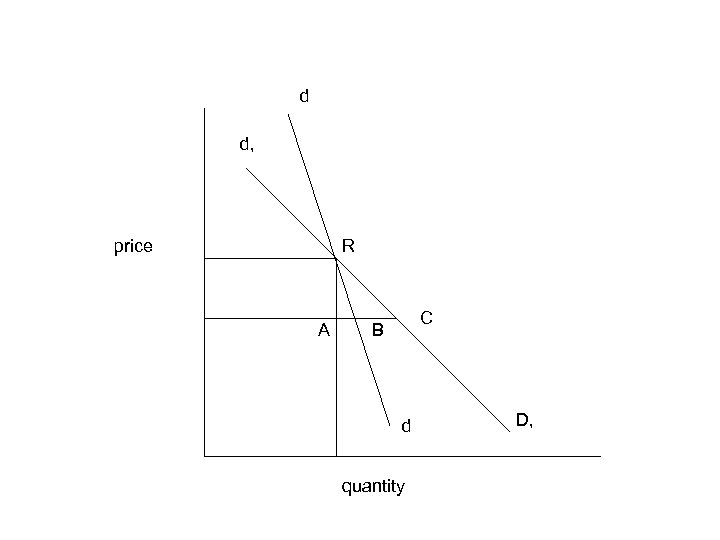 d d, price R A C B d quantity D,