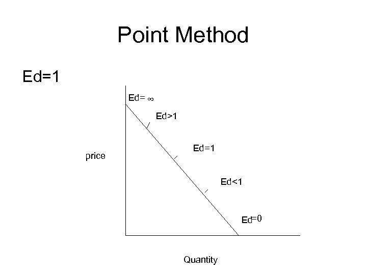 Point Method Ed=1 Ed= ∞ Ed>1 price Ed=1 Ed<1 Ed=0 Quantity