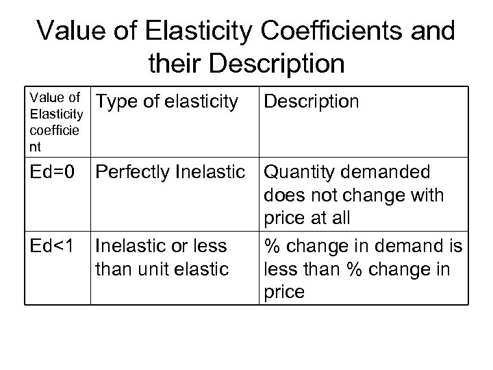 Value of Elasticity Coefficients and their Description Value of Elasticity coefficie nt Type of