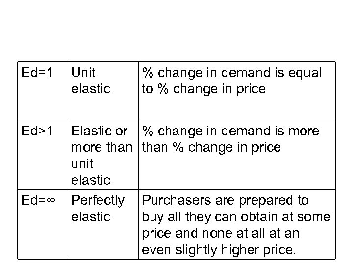 Ed=1 Unit elastic % change in demand is equal to % change in price