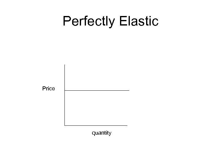 Perfectly Elastic Price quantity