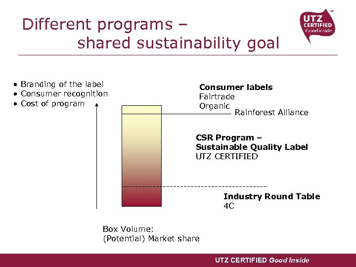 Different programs – shared sustainability goal • Branding of the label • Consumer recognition