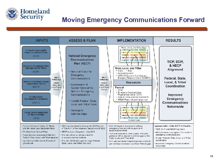 Moving Emergency Communications Forward 15
