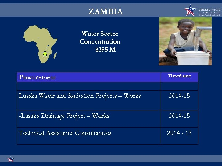 ZAMBIA Water Sector Concentration $355 M Procurement Timeframe Lusaka Water and Sanitation Projects –