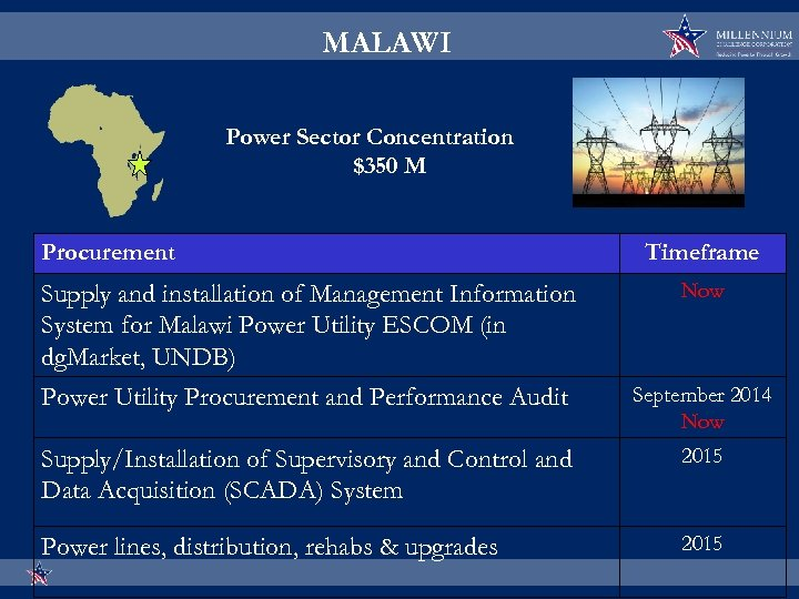 MALAWI Power Sector Concentration $350 M Procurement Timeframe Supply and installation of Management Information