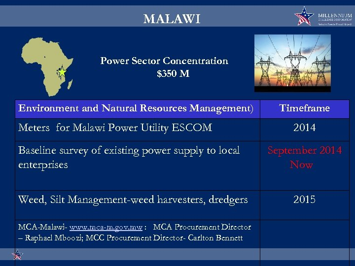 MALAWI Power Sector Concentration $350 M Environment and Natural Resources Management) Meters for Malawi