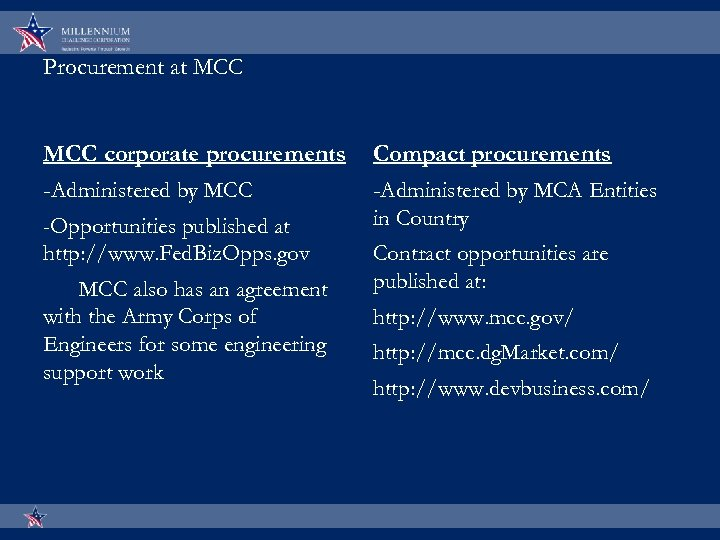 Procurement at MCC corporate procurements -Administered by MCC -Opportunities published at http: //www. Fed.