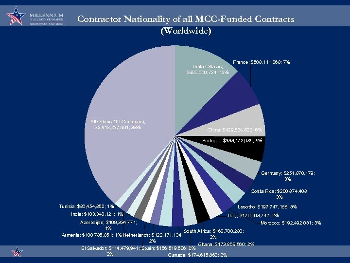 Contractor Nationality of all MCC-Funded Contracts (Worldwide) United States; $900, 660, 724; 12% All