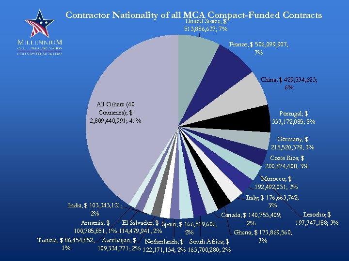 Contractor Nationality of all MCA Compact-Funded Contracts United States; $ 513, 886, 637; 7%