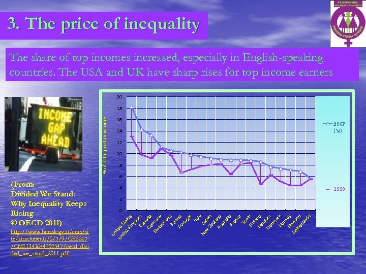 3. The price of inequality The share of top incomes increased, especially in English-speaking