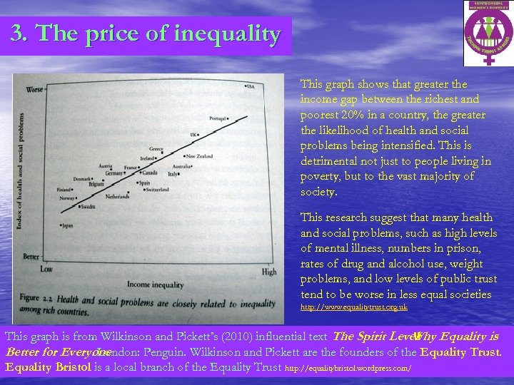 3. The price of inequality This graph shows that greater the income gap between