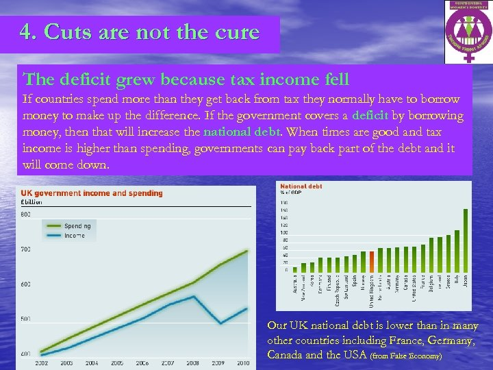 4. Cuts are not the cure The deficit grew because tax income fell If