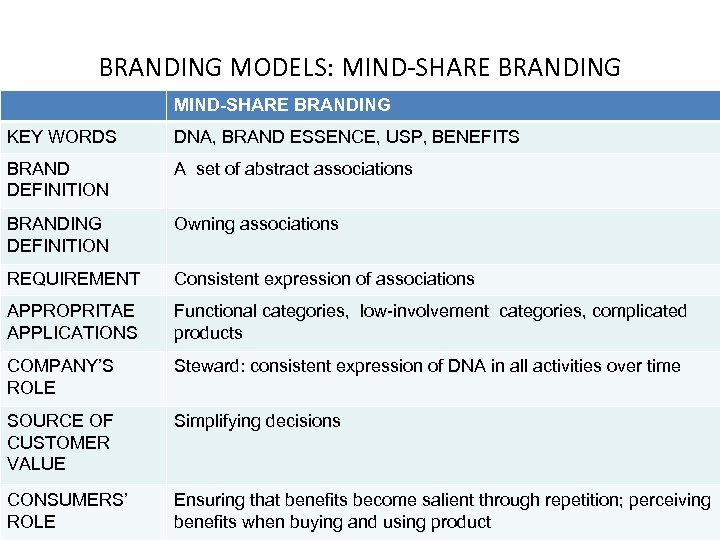 BRANDING MODELS: MIND-SHARE BRANDING KEY WORDS DNA, BRAND ESSENCE, USP, BENEFITS BRAND DEFINITION A