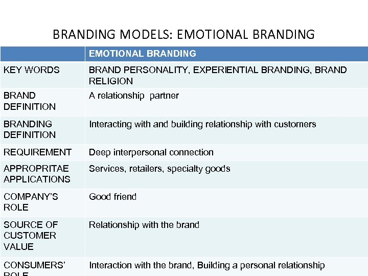 BRANDING MODELS: EMOTIONAL BRANDING KEY WORDS BRAND PERSONALITY, EXPERIENTIAL BRANDING, BRAND RELIGION BRAND DEFINITION