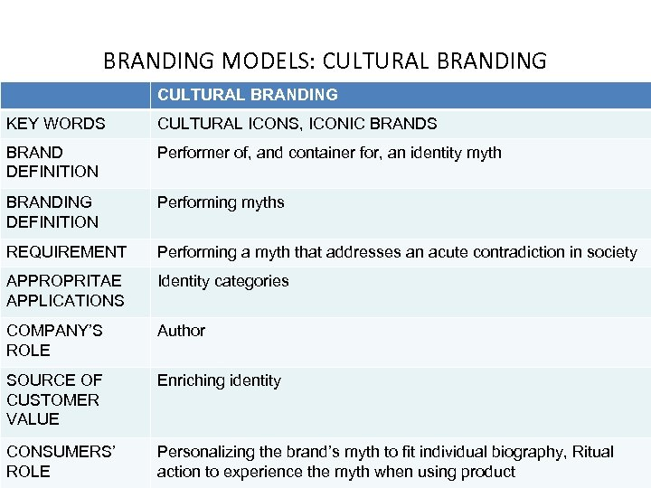 BRANDING MODELS: CULTURAL BRANDING KEY WORDS CULTURAL ICONS, ICONIC BRANDS BRAND DEFINITION Performer of,