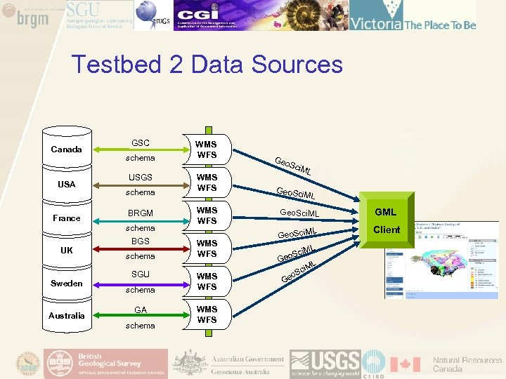 Testbed 2 Data Sources Canada USA France GSC schema USGS schema BRGM schema BGS