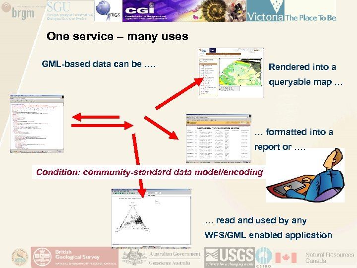 One service – many uses GML-based data can be …. Rendered into a queryable