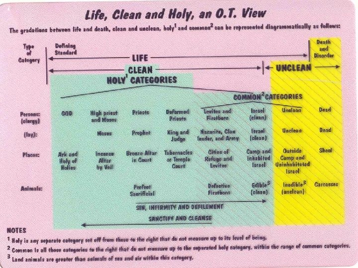 Outline of Leviticus