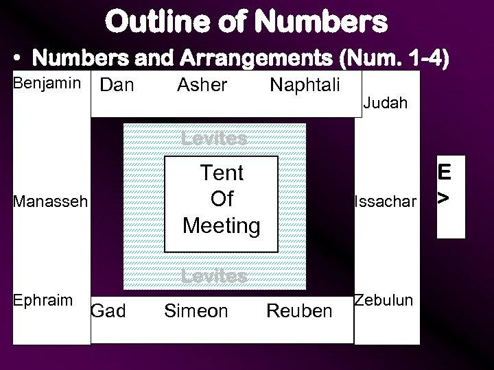 Outline of Numbers • Numbers and Arrangements (Num. 1 -4) Benjamin Dan Asher Naphtali