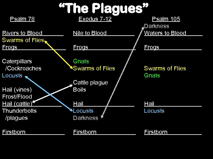 """Psalm 78 """"The Plagues"""" Rivers to Blood . Swarms of Flies Frogs Nile to"""