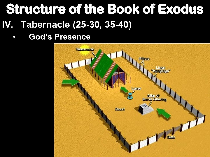 Structure of the Book of Exodus IV. Tabernacle (25 -30, 35 -40) • God's