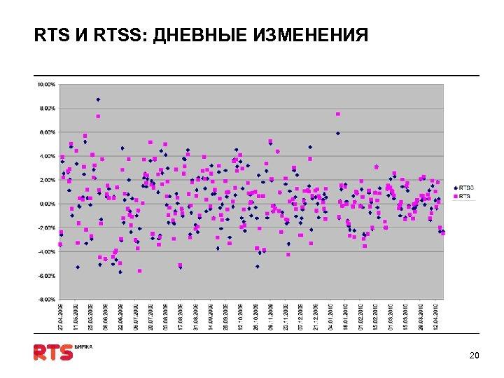 RTS И RTSS: ДНЕВНЫЕ ИЗМЕНЕНИЯ 20