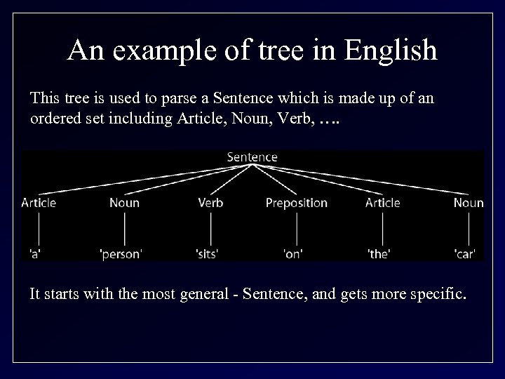 An example of tree in English This tree is used to parse a Sentence