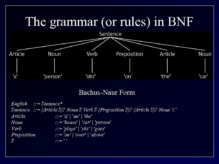 The grammar (or rules) in BNF Bachus-Naur Form English : : = Sentence* Sentence