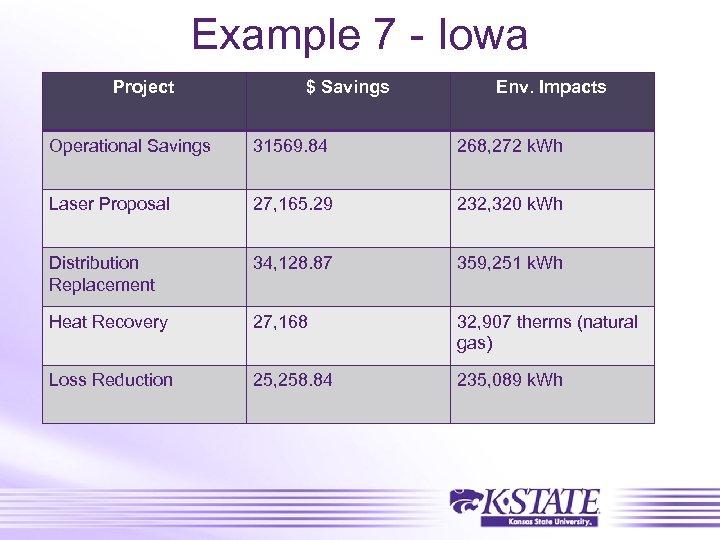 Example 7 - Iowa Project $ Savings Env. Impacts Operational Savings 31569. 84 268,