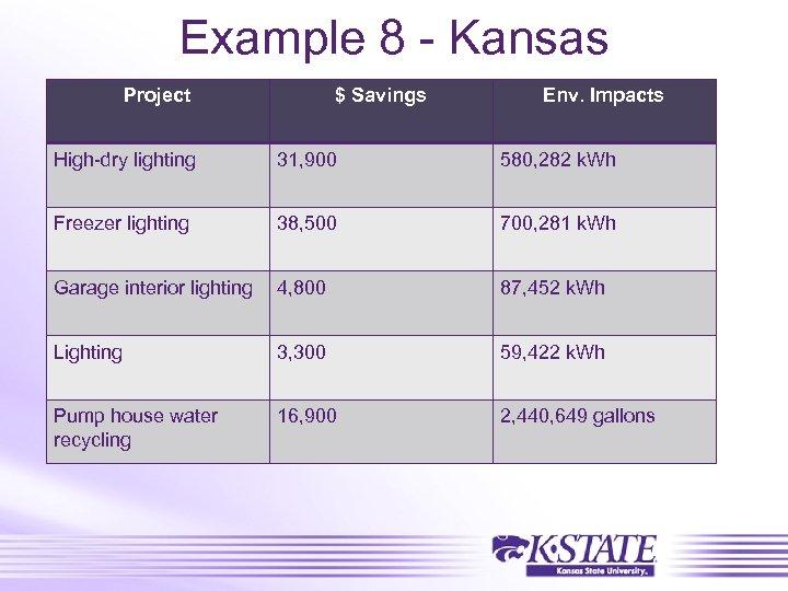 Example 8 - Kansas Project $ Savings Env. Impacts High-dry lighting 31, 900 580,