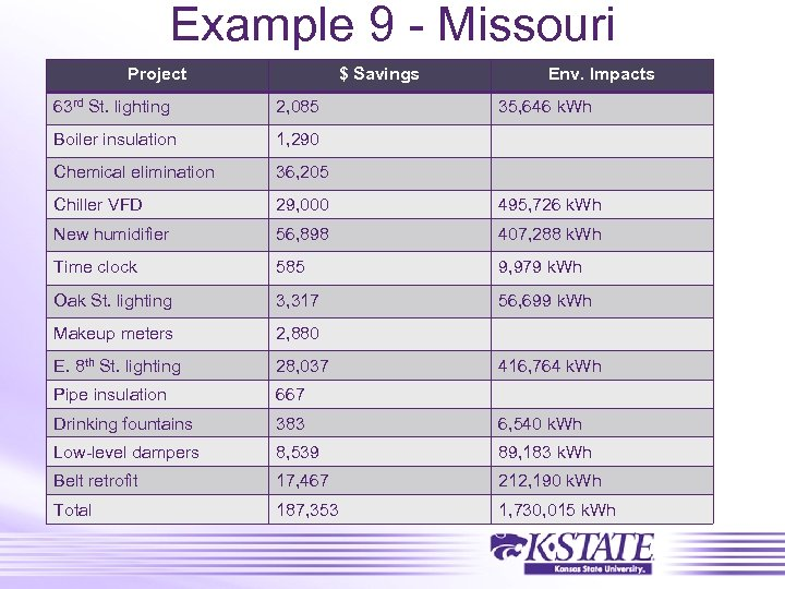 Example 9 - Missouri Project $ Savings Env. Impacts 63 rd St. lighting 2,