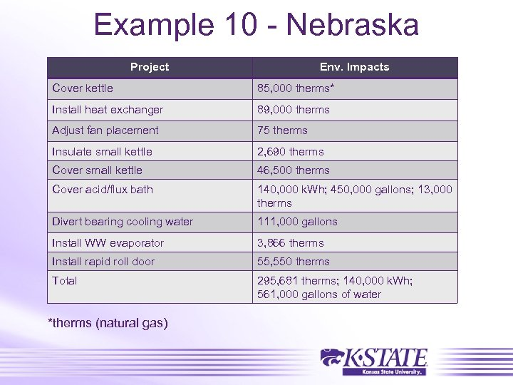 Example 10 - Nebraska Project Env. Impacts Cover kettle 85, 000 therms* Install heat