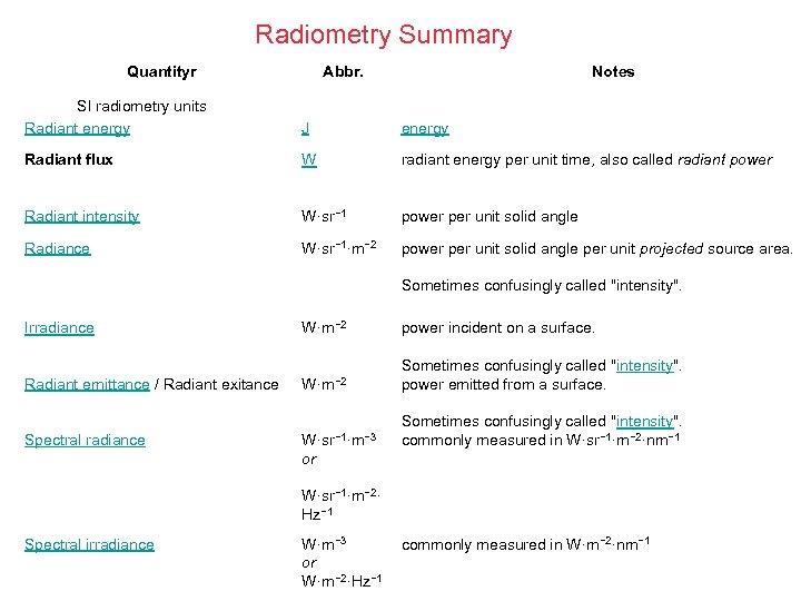 Radiometry Summary Quantityr Abbr. Notes SI radiometry units Radiant energy J energy Radiant flux