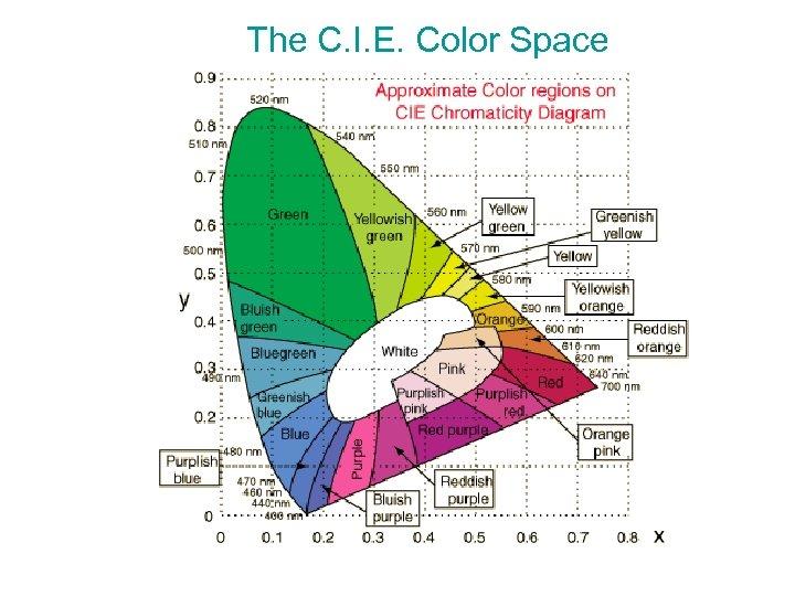 The C. I. E. Color Space