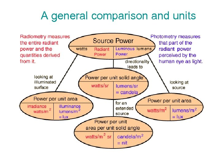A general comparison and units