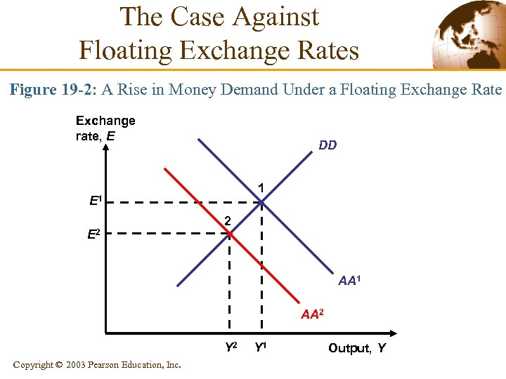The Case Against Floating Exchange Rates Figure 19 -2: A Rise in Money Demand